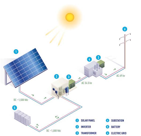 Why is Solar Energy in the Limelight?